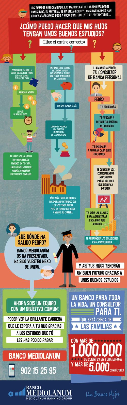 Infografía realizada para Banco Mediolanum